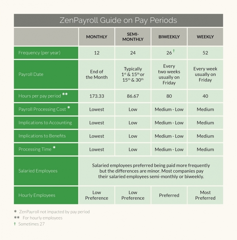 What Payroll Schedule Makes Sense For Your Business Guide3abry