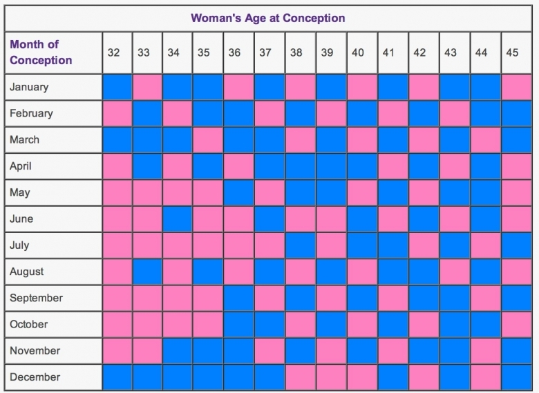 Mayan Calendar Gender Prediction Calendar Template3abry