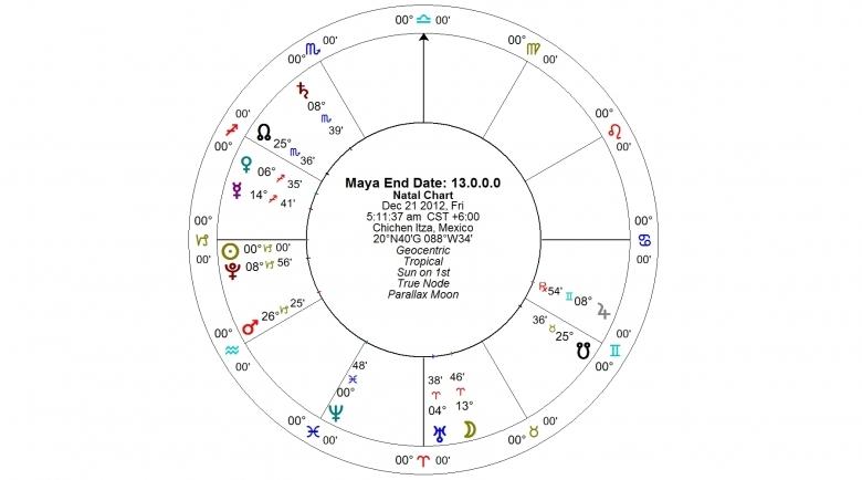 Mayan Calendar Predictions That Came True Calendar 2017 Template3abry