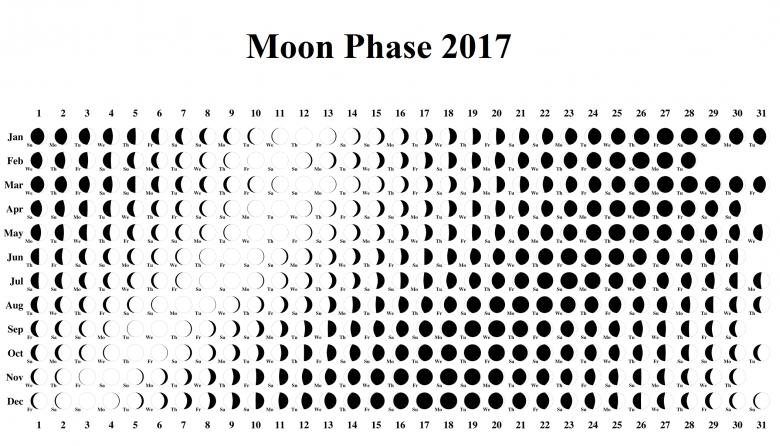 Moon Phase Calendar Lunar Template 2017 Moon Phase Calendar 2017 89uj