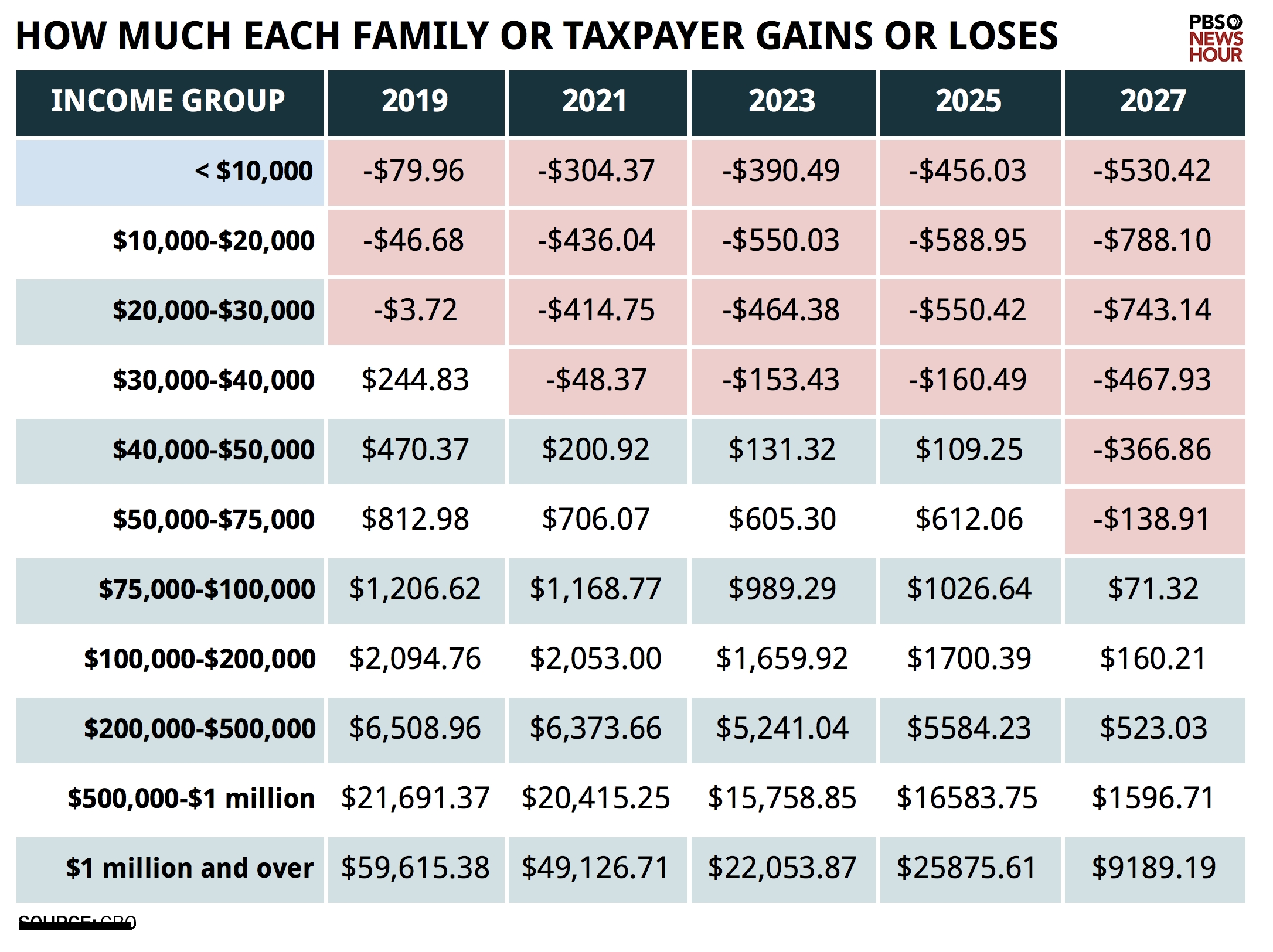 How The Senate Tax Bill Affects Rich And Poor In Three Charts