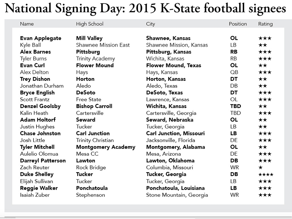 National Signing Day 2015 K State Football Signees The Collegian