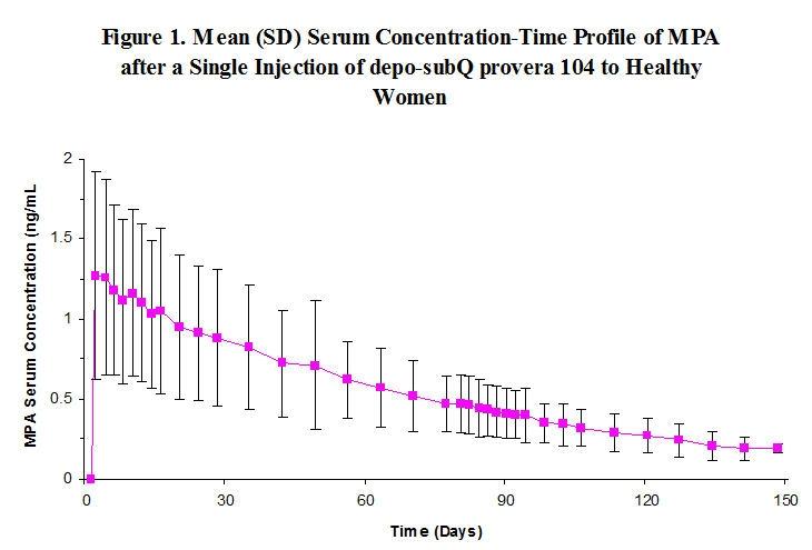 Depo Subq Provera 104 Medroxyprogesterone Acetate Injectable