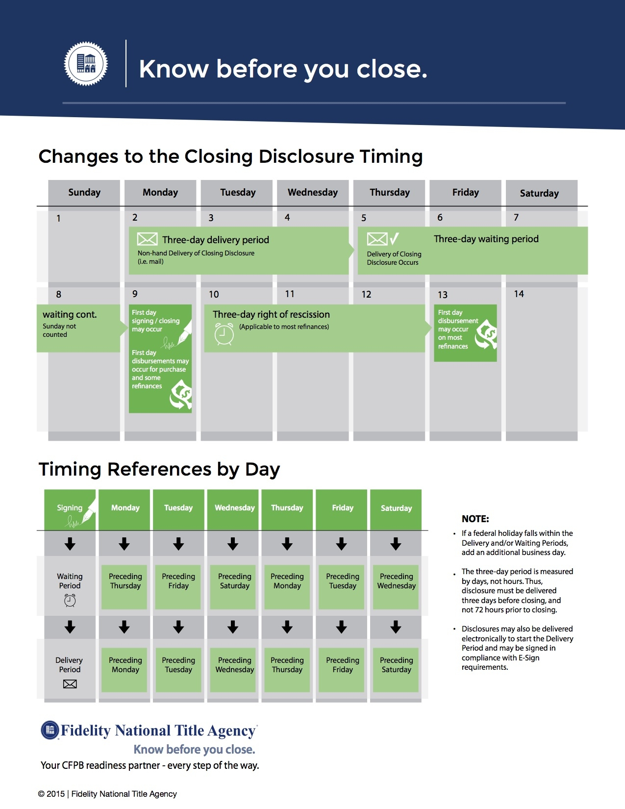 How The Cfpb And Trid Will Change Your Home Buying Experience3abry