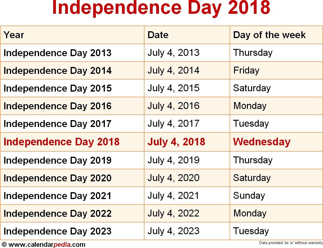 When Is Independence Day 2018 2019 Dates Of Independence Day