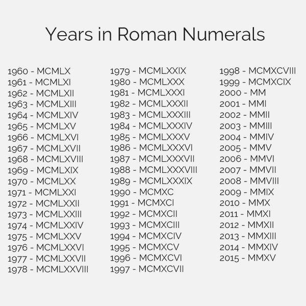 25 Roman Numerals Dailypollco