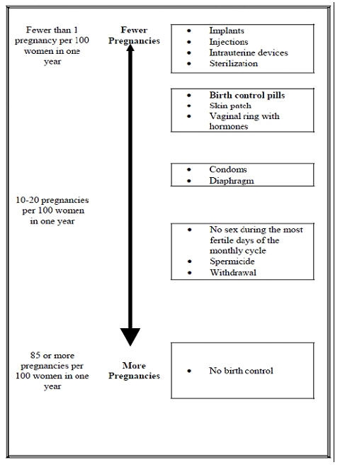 Depo Provera Ci Medroxyprogesterone Acetate Pfizer Medical