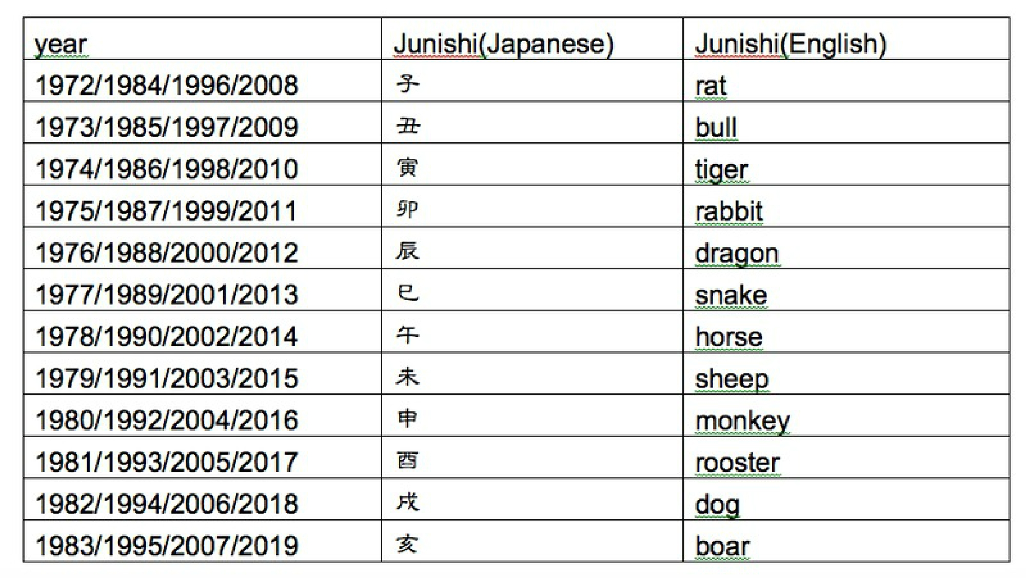 Junishi The Unknown Aspect Of The Japanese Zodiac Komaba Times