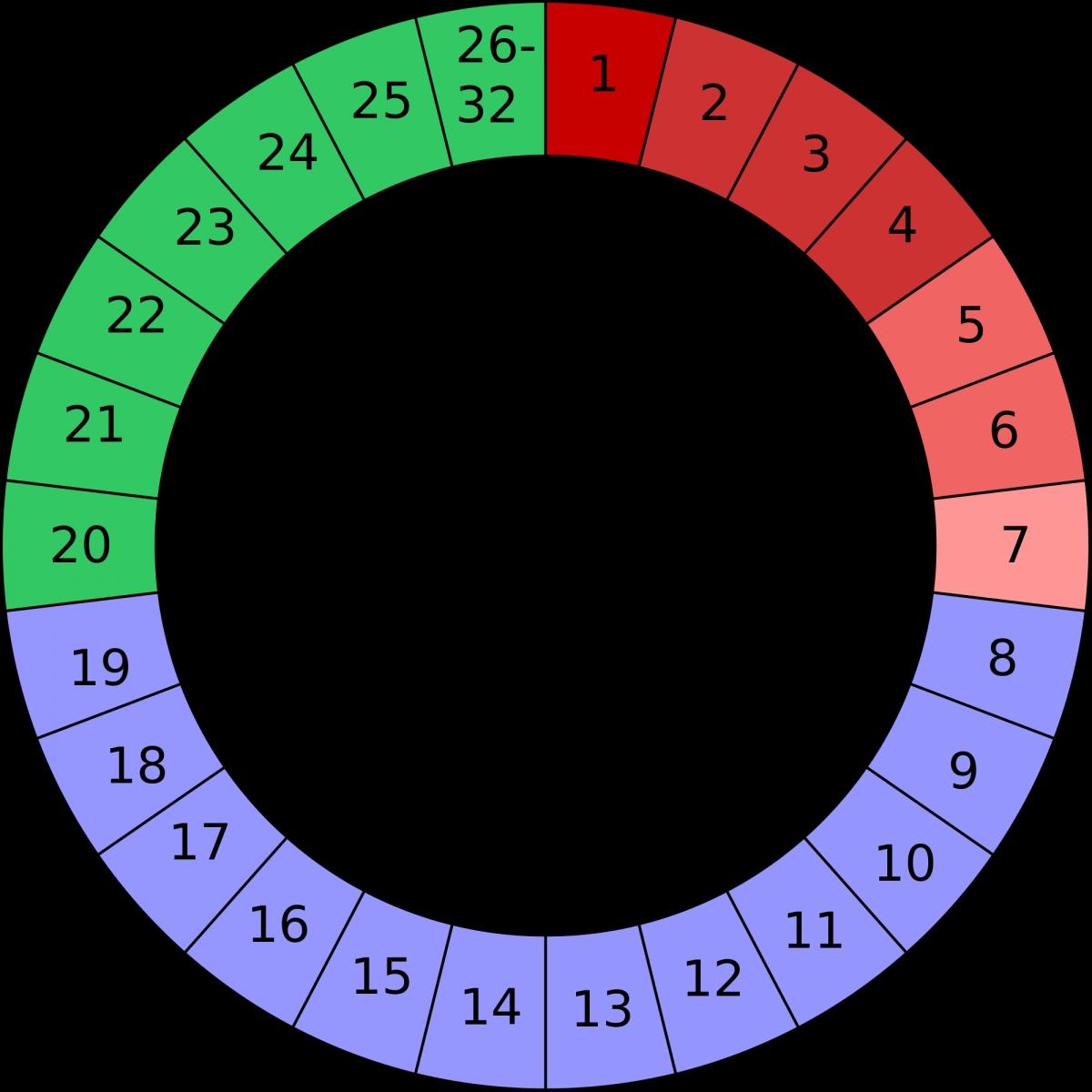 Rhythm Method Calendar Chart Calendar 2018 Printable  Xjb