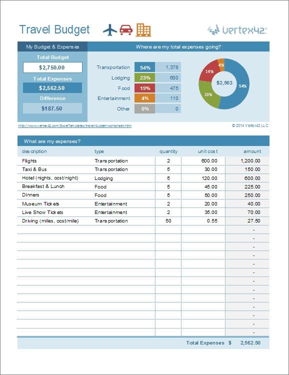 Travel Budget Worksheet Travel Cost Estimator