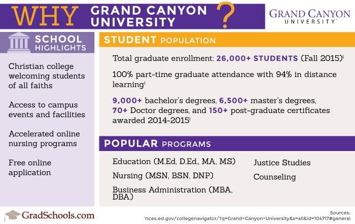 Grand Canyon University Online Gcu Online Programs