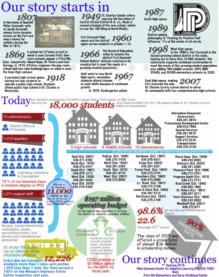Facts At A Glance Fort Zumwalt School District