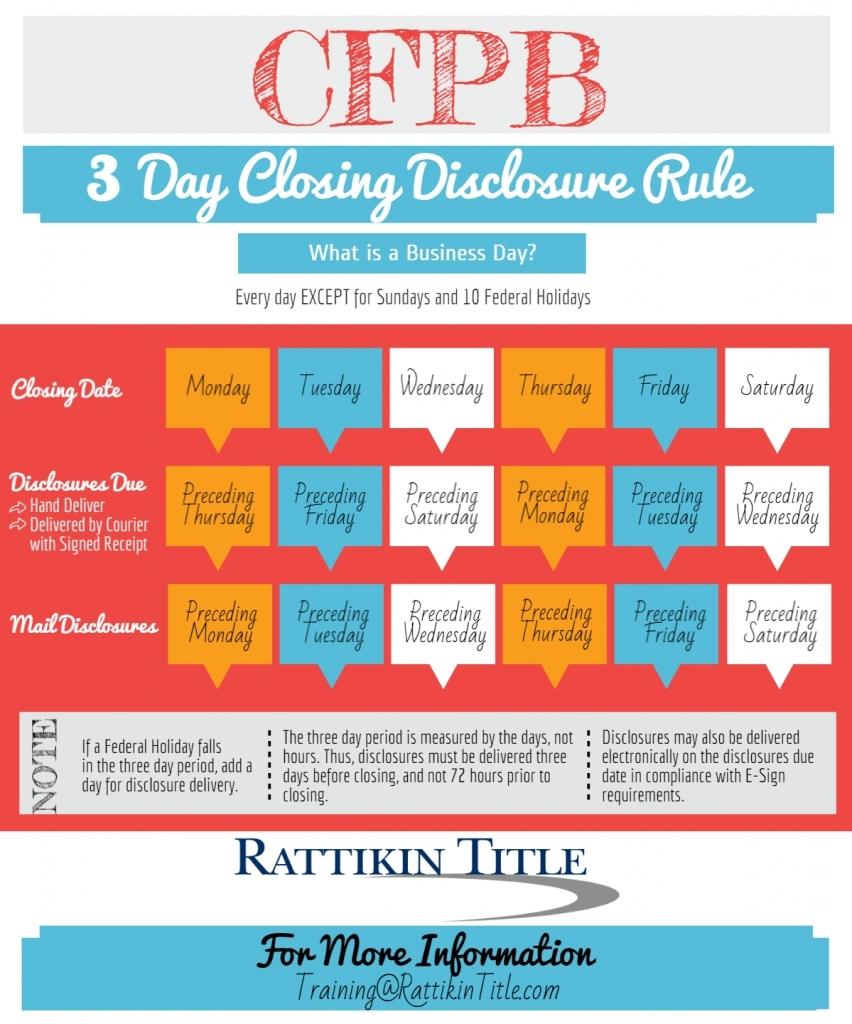 Closing Disclosures Three Day Rule Jetsetescorts