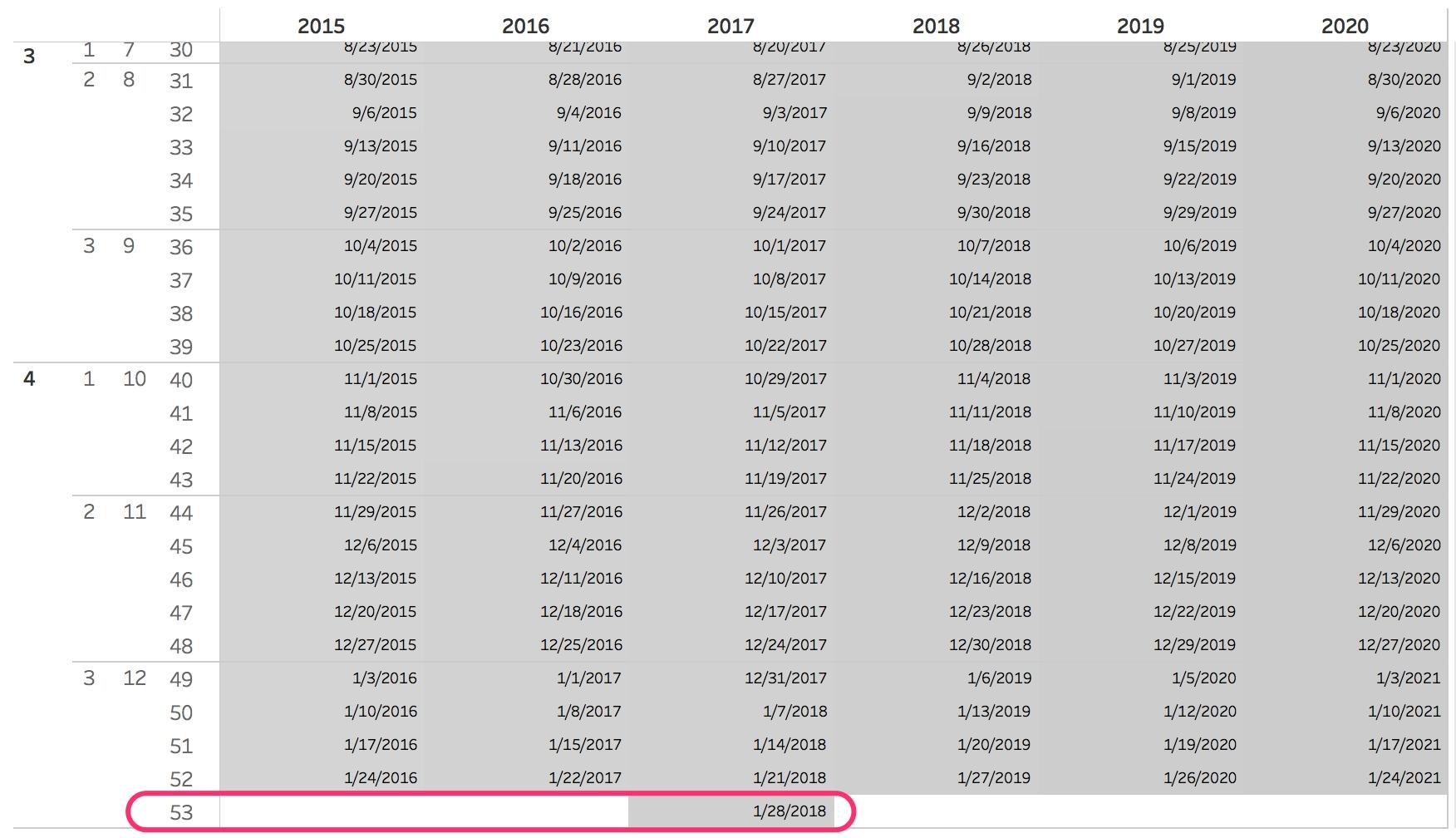 Creating A 4-5-4 Retail Calendar Using Sql And Dbt | Calogica 2019 Calendar 4-5-4