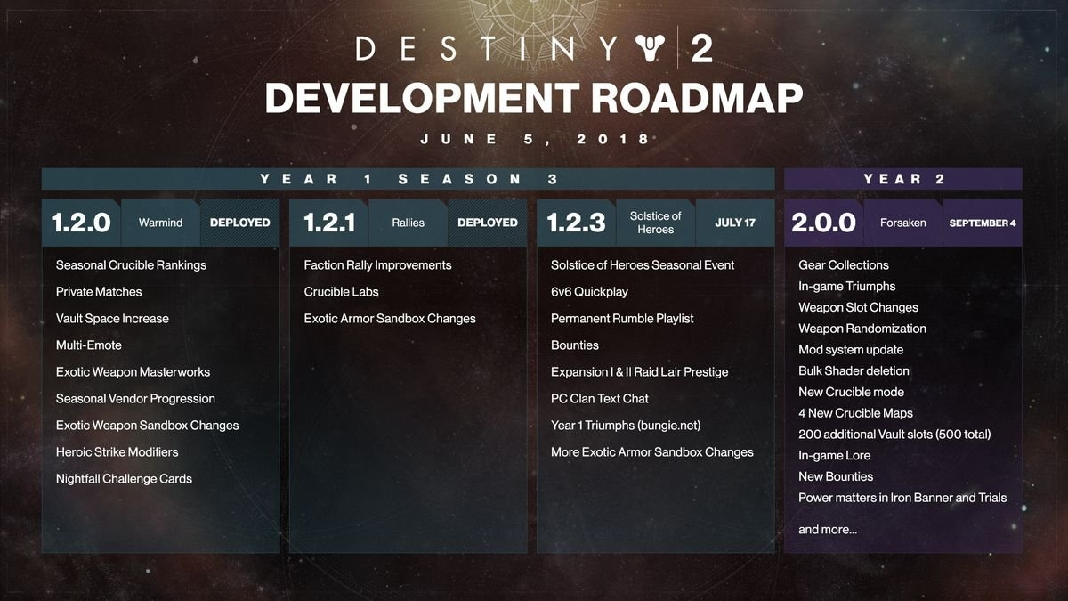 Destiny 2 Gets An Annual Pass, Here's What's Included - Polygon Destiny 2 Calendar 2019