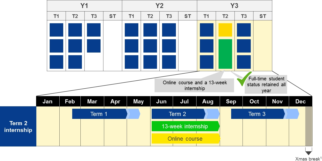Flexibility And Internships | Unsw3+ Academic Calendar | Unsw Unsw 3+ Calendar 2019