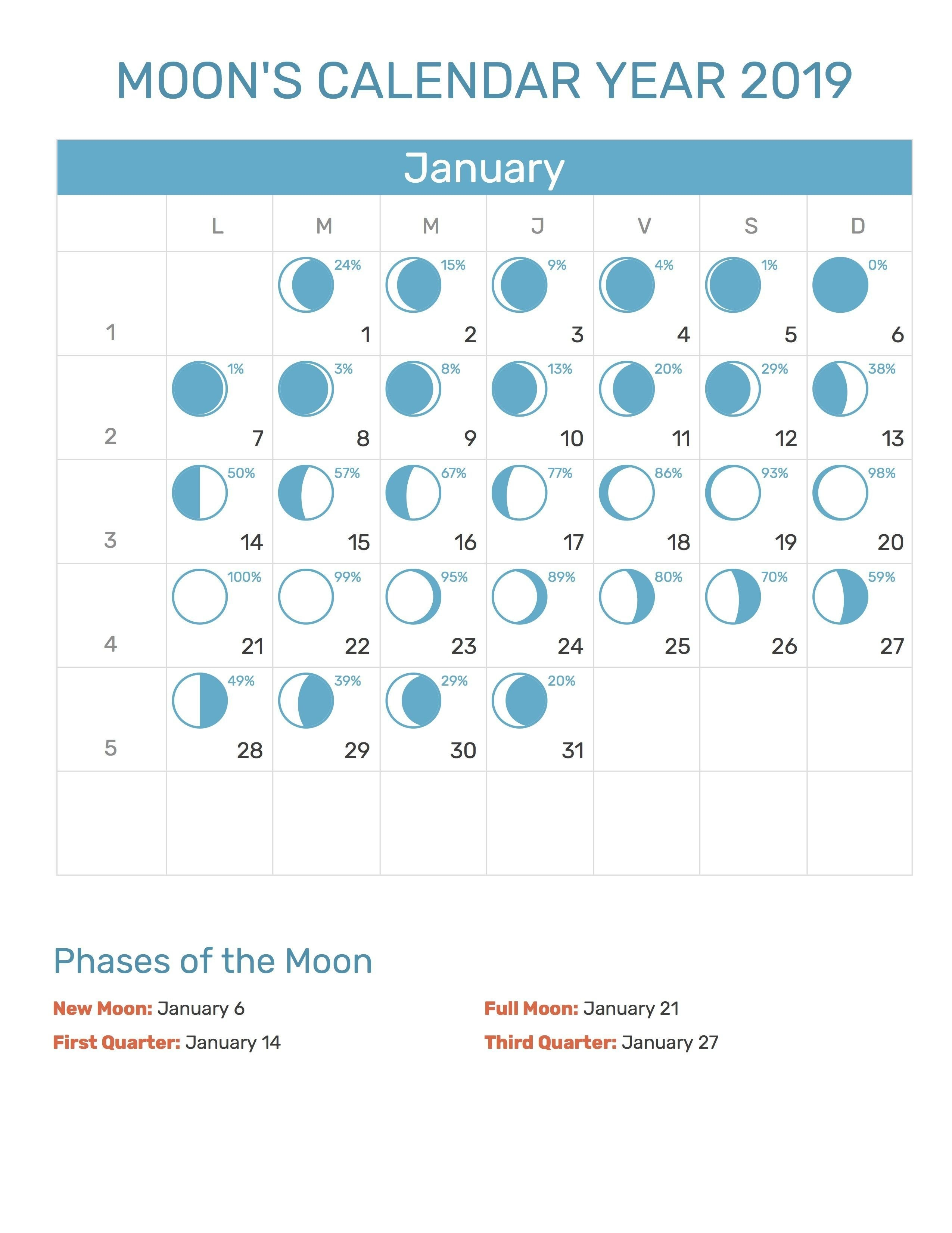 Moon Calendar 2019 January | Moon Calendar | Moon Calendar, Calendar Calendar 2019 Moon