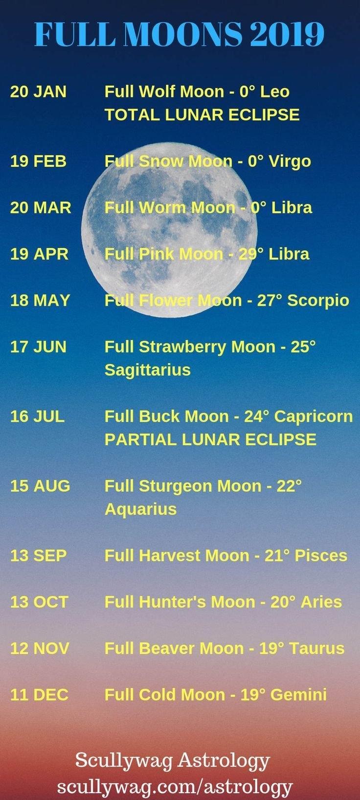 Moon Calendar 2019: What Date Is The Full Moon? Calendar 2019 Full Moon