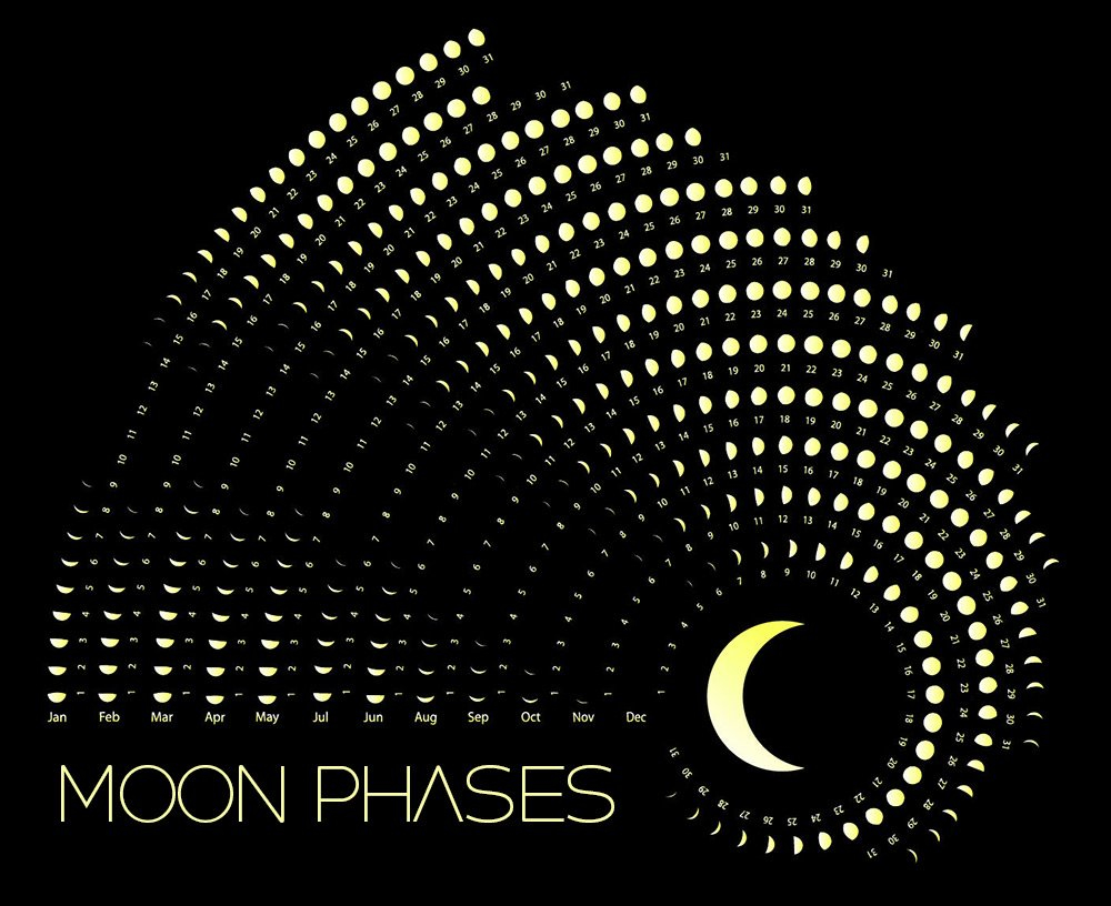 Moon Phases Calendar - July, 2019 Calendar 2019 With Moon Phases