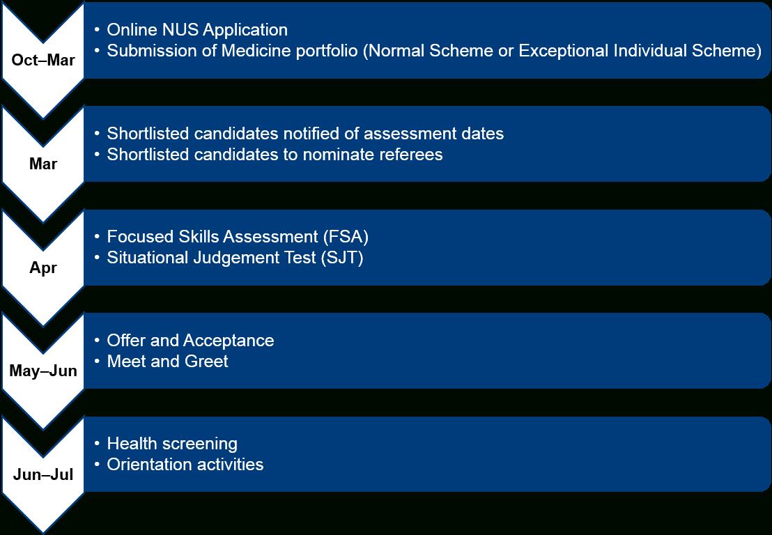 Nus Yong Loo Lin School Of Medicine - Undergraduate Nus Academic Calendar 2019/20