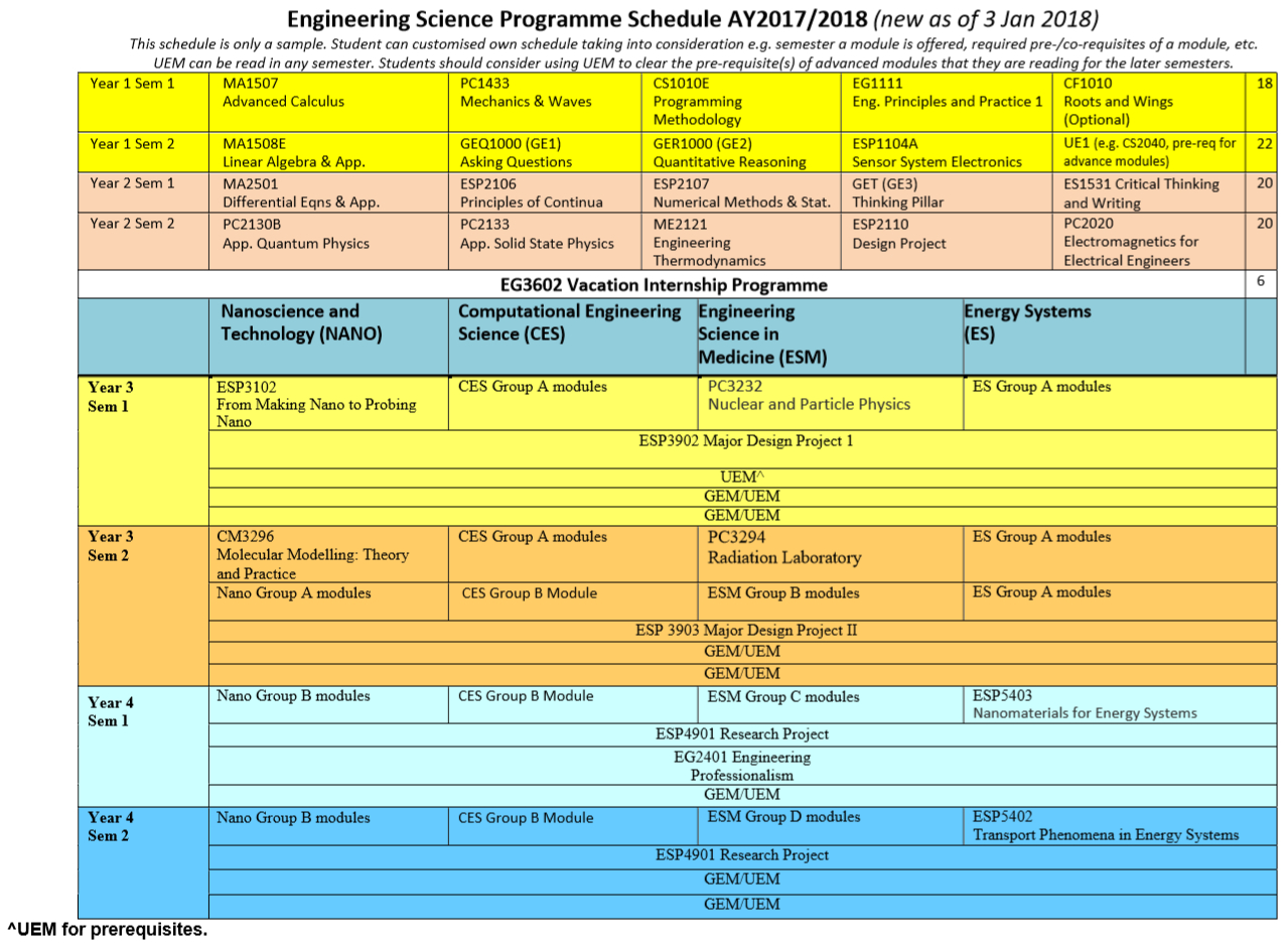 Recommended Semester Schedule - Engineering Science Programme Nus Academic Calendar 2019/20
