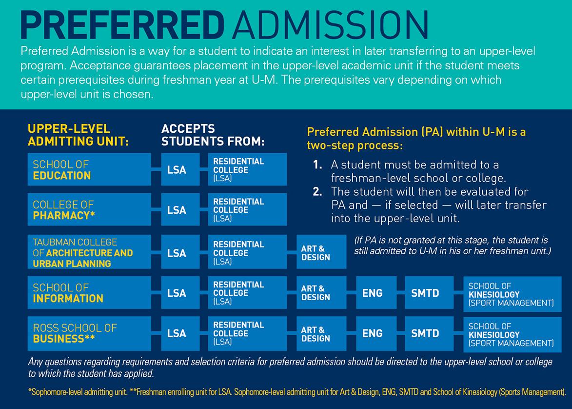 Requirements + Deadlines | Undergraduate Admissions Calendar 2019 Umich