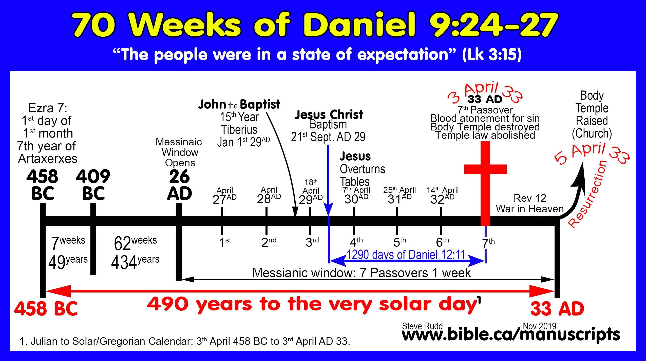 Daniel 2,7,9,12 And Revelation Templet One Week Calender