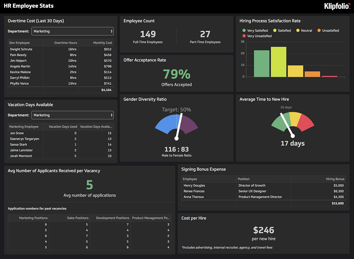 Hr Reporting And Analytics Tool | Klipfolio Hr Dashboard Hr Annual Engagment Plan Calender
