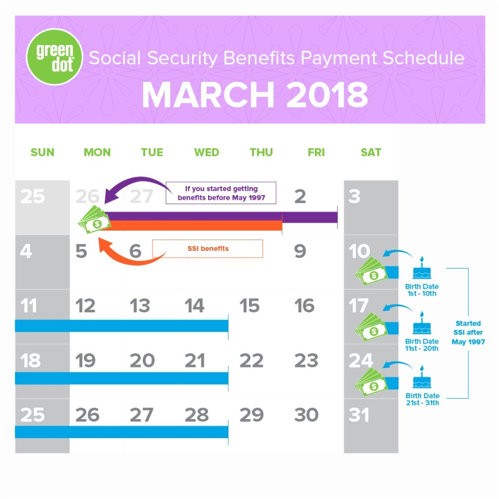 Netspend Ssi Deposit Calendar 2020 Netspend Ssi Expected Dates