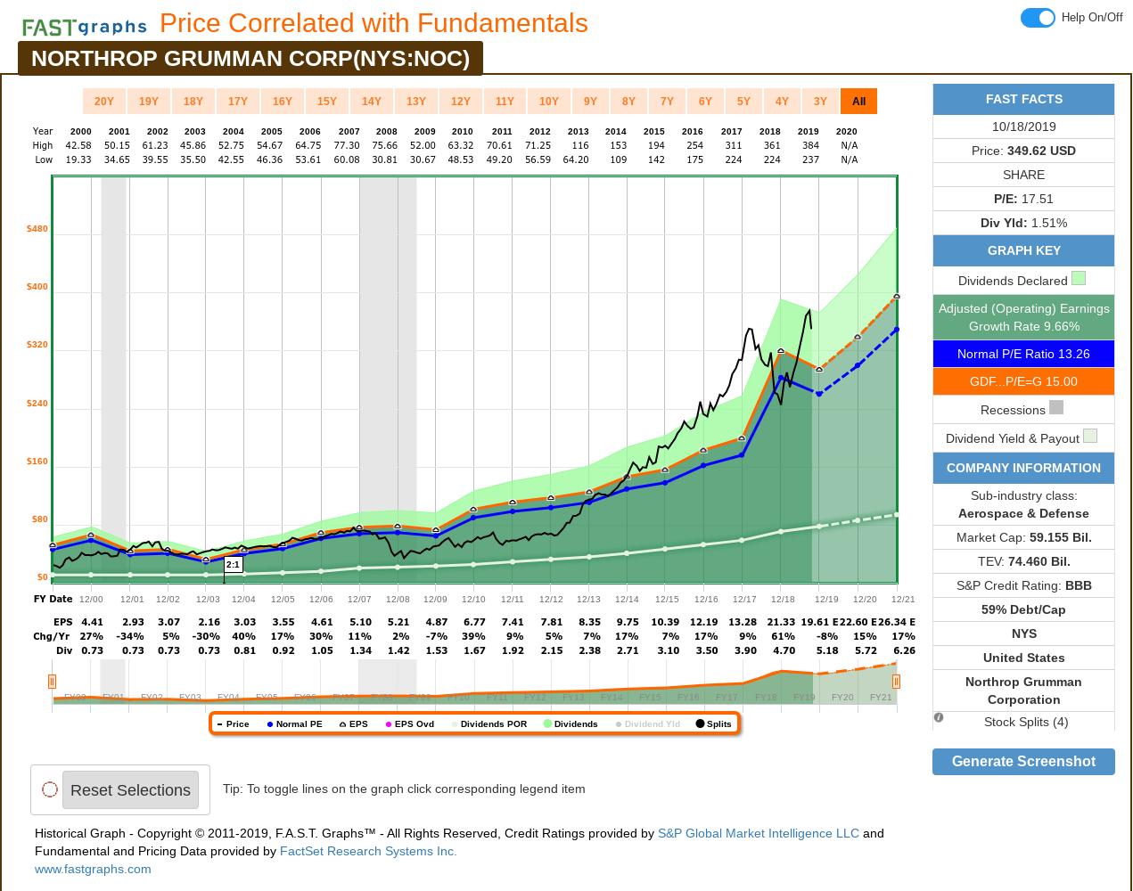 Northrop Grumman: A 10-Year, Full-Cycle Analysis (Nyse:noc Northrop Grumman 9 80 Calendar