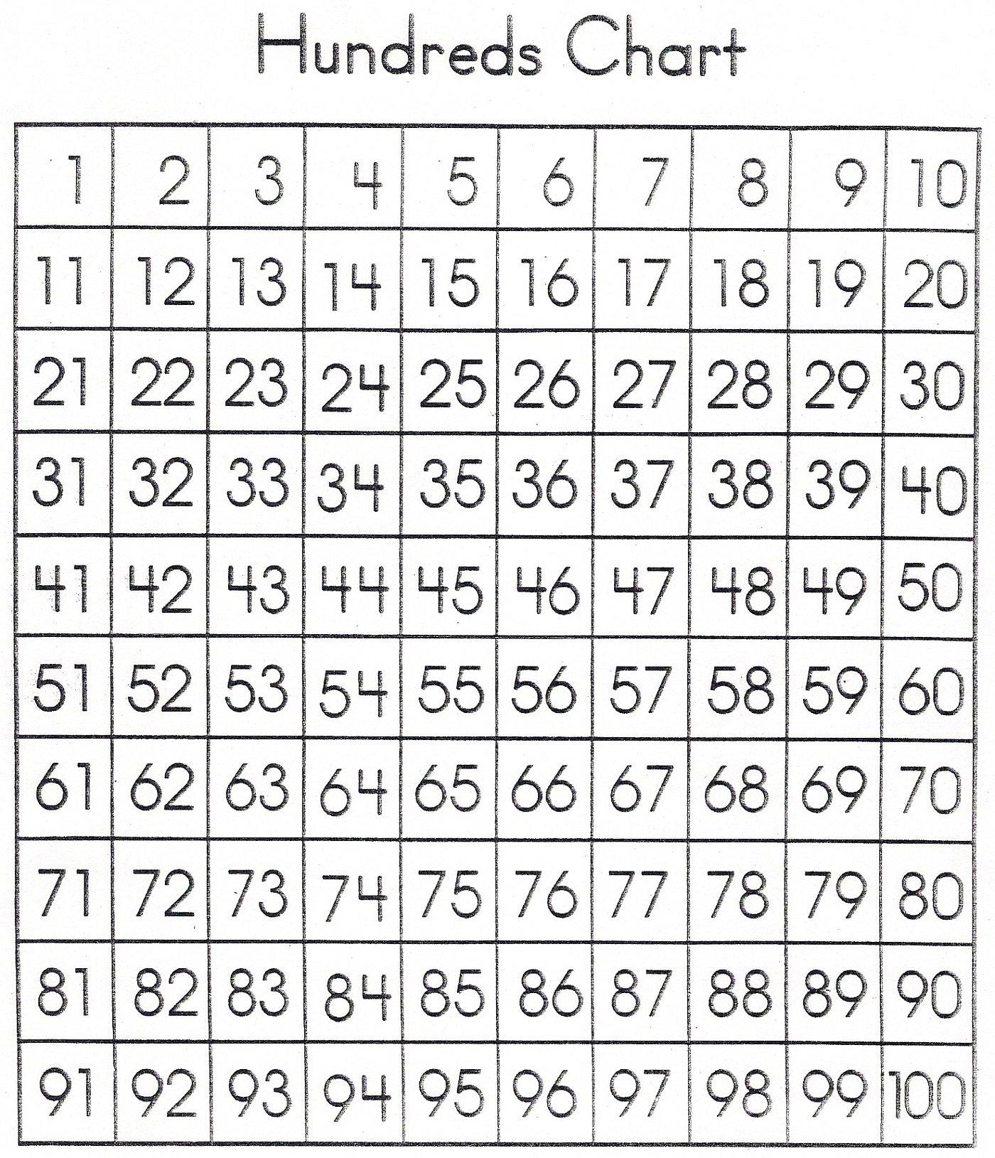 1-100 Number Chart Printable | 101 Printable Free Number Charts 1-31
