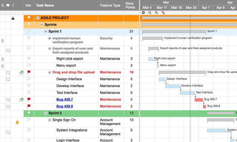 Agile Project With Gantt | Smartsheet Agile Sprint Calendar Template