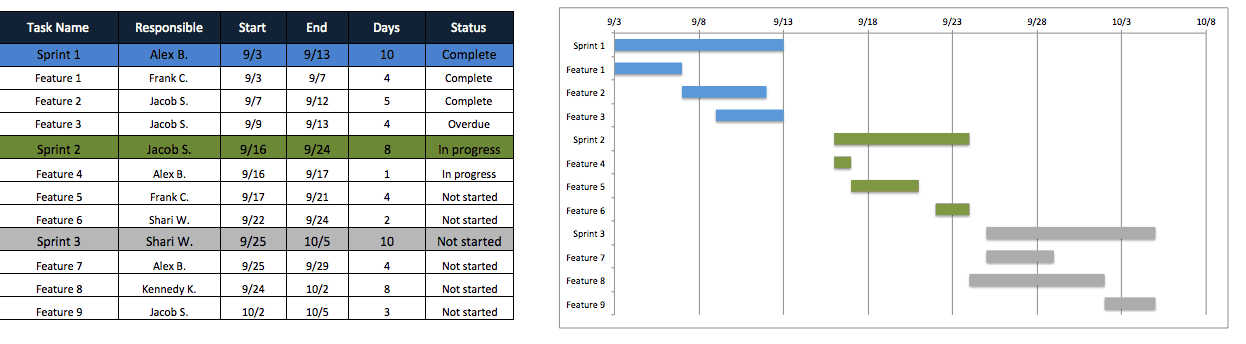 Free Agile Project Management Templates In Excel Agile Sprint Calendar Template