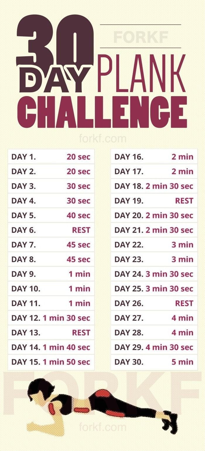 Here'S What Happens After Taking This 30-Day Plank Plank Challenge 30 Day Chart