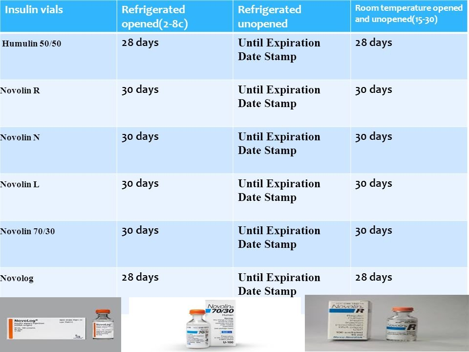 Novolog 70 30 Pen Storage | Dandk Organizer Insulin 28 Day Expiration Chart