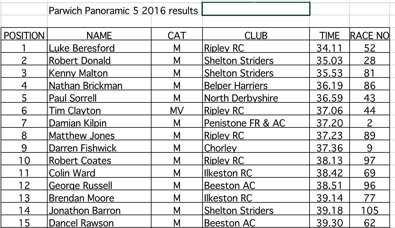 Pp5 2016: Main Race Time Sheets | Parwich Printable Timesheet With Running Calendar