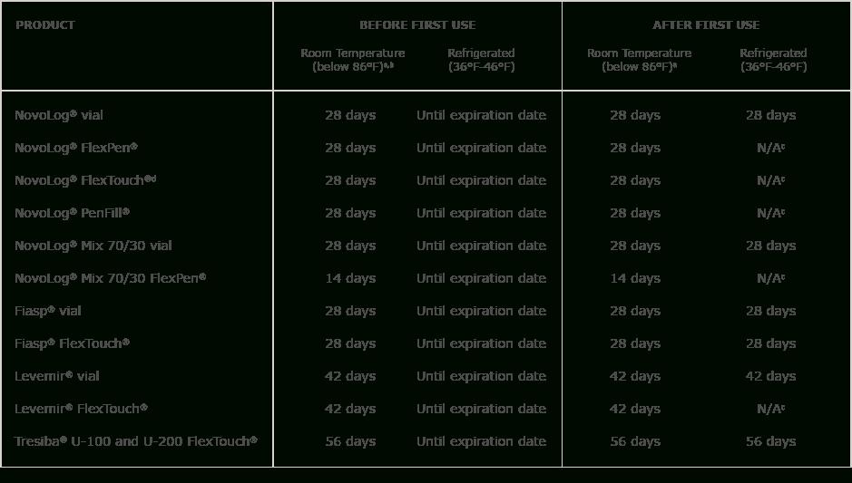 28 Day Expiration Chart For Medications Image | Calendar Medication Calendar 28 Days