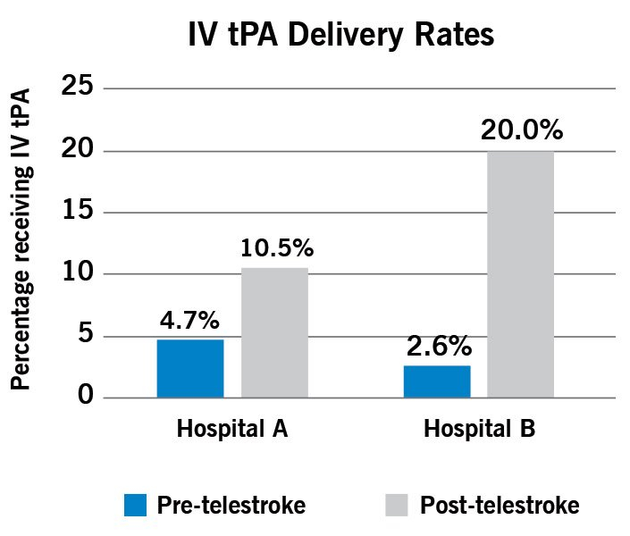Cleveland Clinic Telestroke Network At Year 5: Lessons 4 Month Delivery Guess Date
