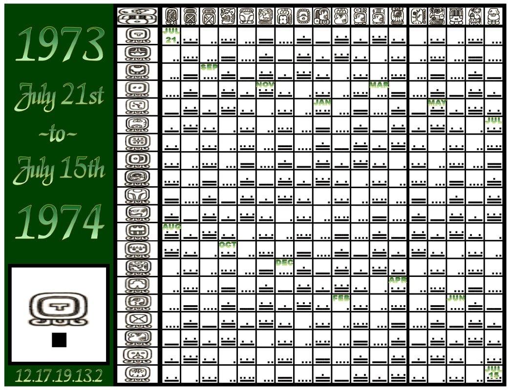 Corrected Mayan Calendars - Mesoamerican Calendar Studies Make A Mayan Calendar Templates