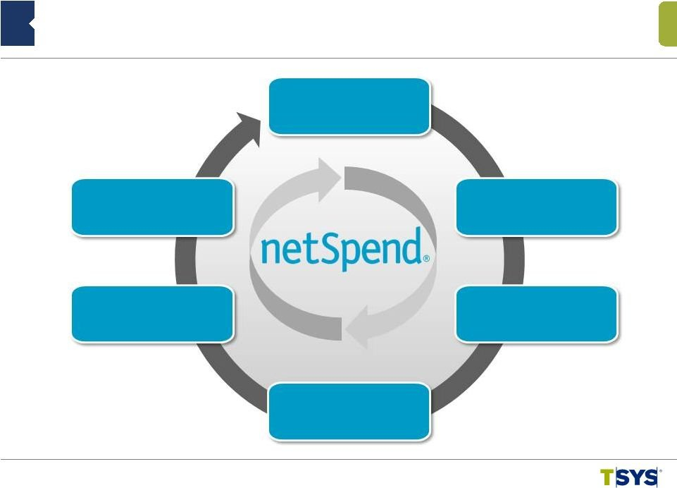 Total System Services Inc - Form 8-K - Ex-99.1 - February Netspend Expected Deposit Dates